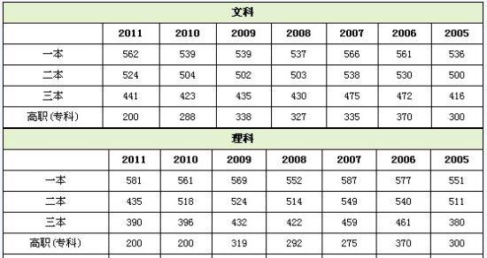河北2005-2011年高考录取控制分数线汇总