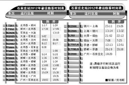 石家庄站及石家庄北站2012暑运临客时刻表