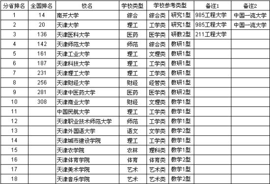 天津胶囊胃镜价格多少_2013年天津多少人口