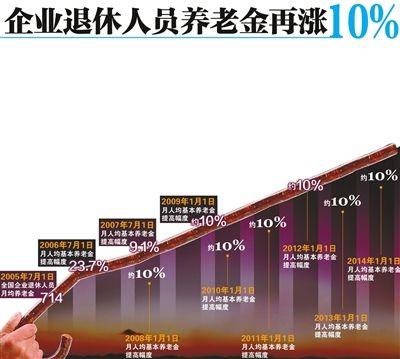 企退人员养老金十连涨 专家称有望继续上涨_新