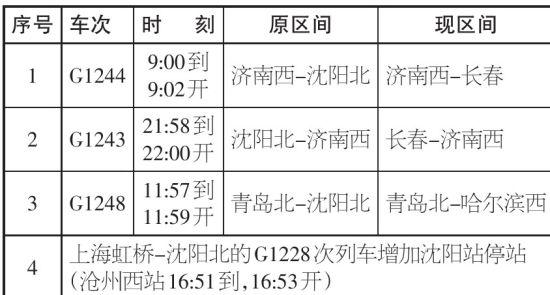 青岛到沈阳列车运行图