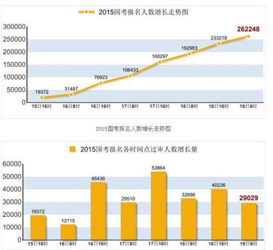015国考报名人数增长走势图-2015国考报名审核通过26万人 平均竞