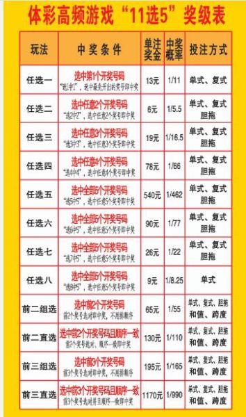 中国体育彩票11选5玩法介绍