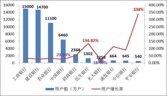93%.比较而言,股份制商业银行手机银行用户增长率明显高于四大行.