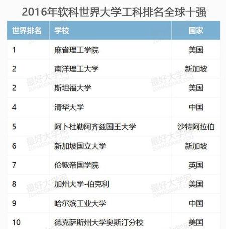 2016年软科世界大学理科排名全球十强。